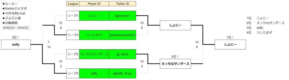 Switch 初級者リーグ決勝 対戦結果
