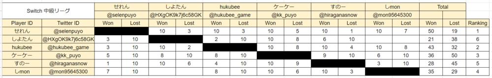 Switch 中級者リーグ 対戦結果