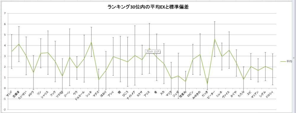 平均値のグラフ