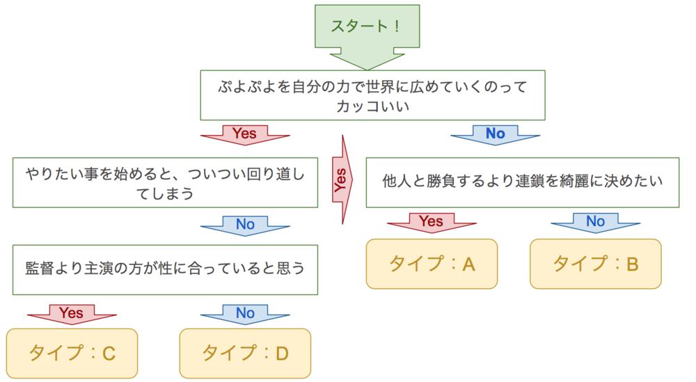 ぷよスポタイプ分け診断